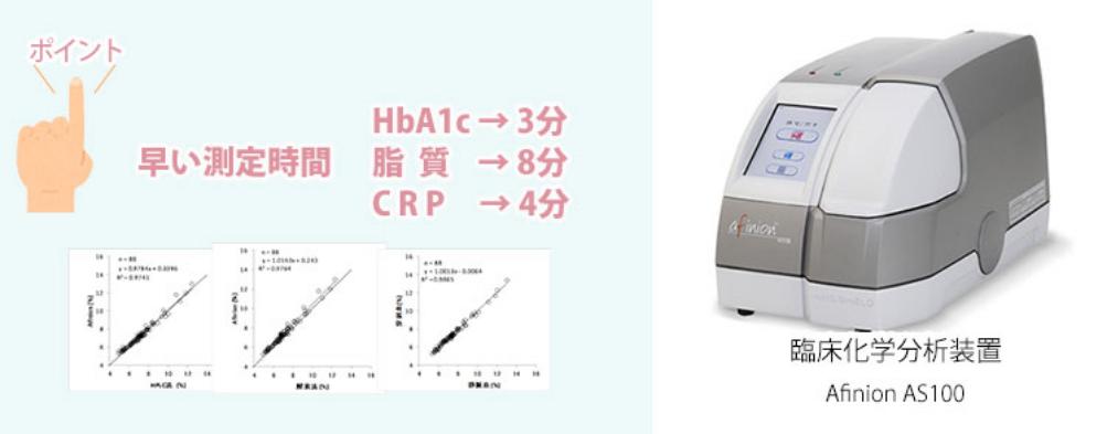 HbA1cと脂質の検査